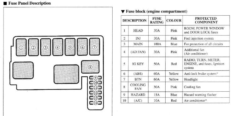 94 v6 lantis engine bay fuse diagram astinagt forums click image for larger version ba main fuse jpg views 2244 size 51 8